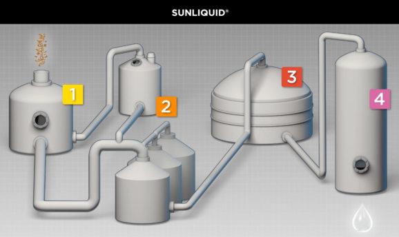 sunliquid