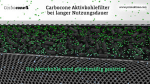 funktionisweise der carbocone filter